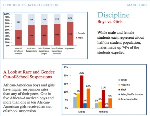 Discipline Boys vs. Girls and A Look at Race and Gender: Out-of-School Suspensions