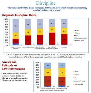 Disparate Discipline Rates and Arrests and Referrals to Law Enforcement