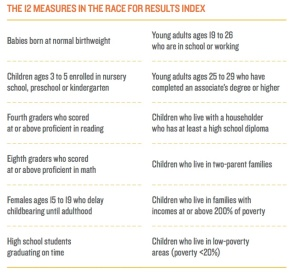 12 indicators of The Race for Results Index