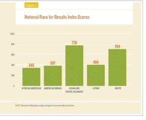 Index scores by race