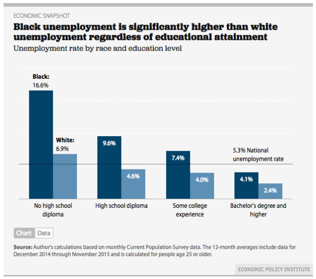 black unemployment