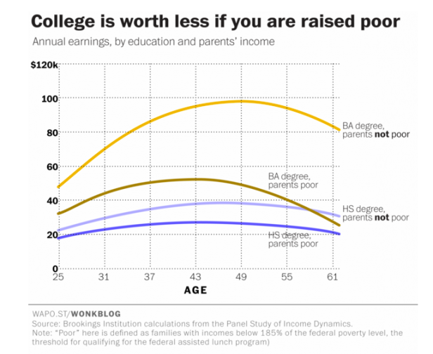 college less poor
