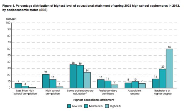edu attainment distribution SES