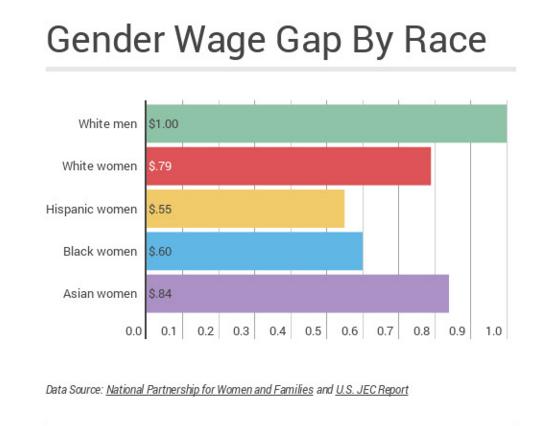 gender wage gap by race