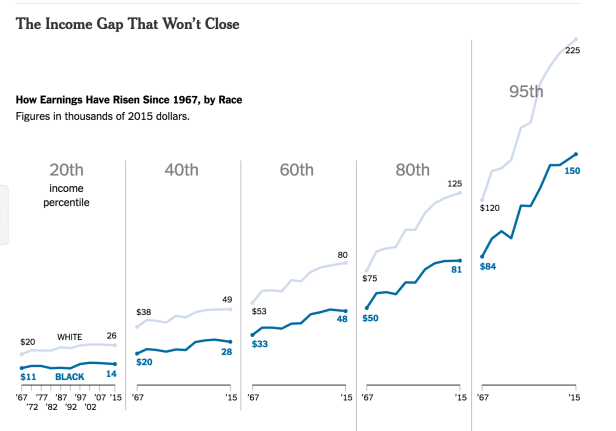 income gap race