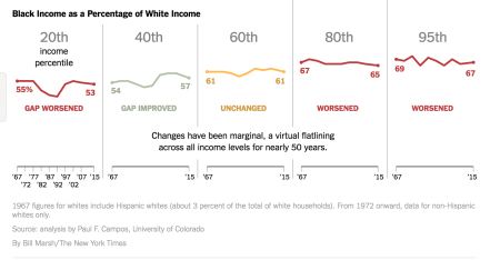 income percentages race