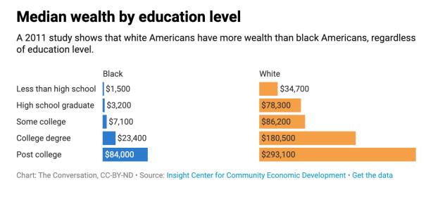 median wealth edu race
