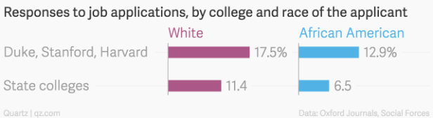responses-to-job-applications-by-college-and-race-of-the-applicant-white-african-american_chartbuilder-1