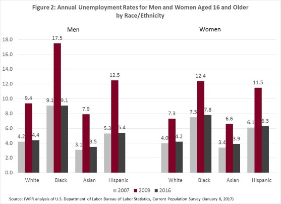 unemployment-by-race-years