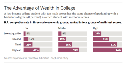 vantage of wealth in college