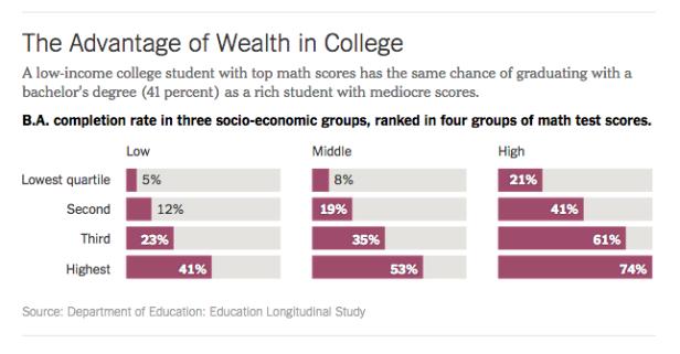 vantage of wealth in college
