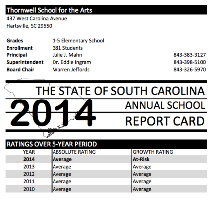 Thornwell 2014 report card