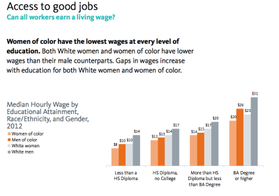 access to good jobs race gender