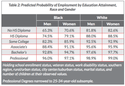probability employment