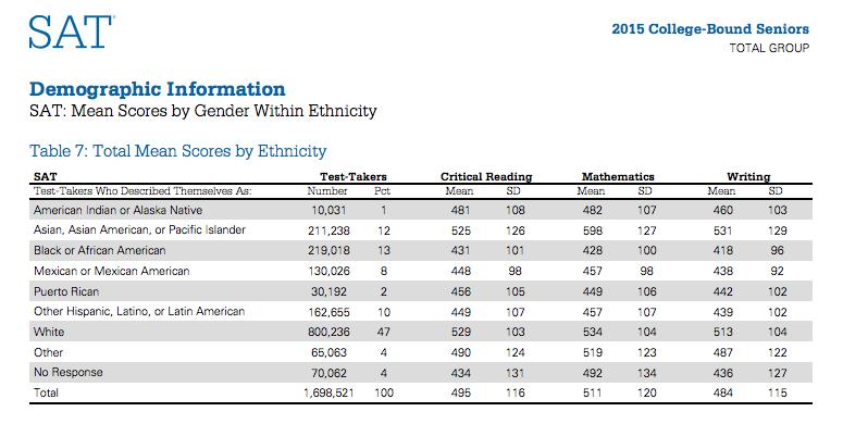 2015 SAT ethnicity