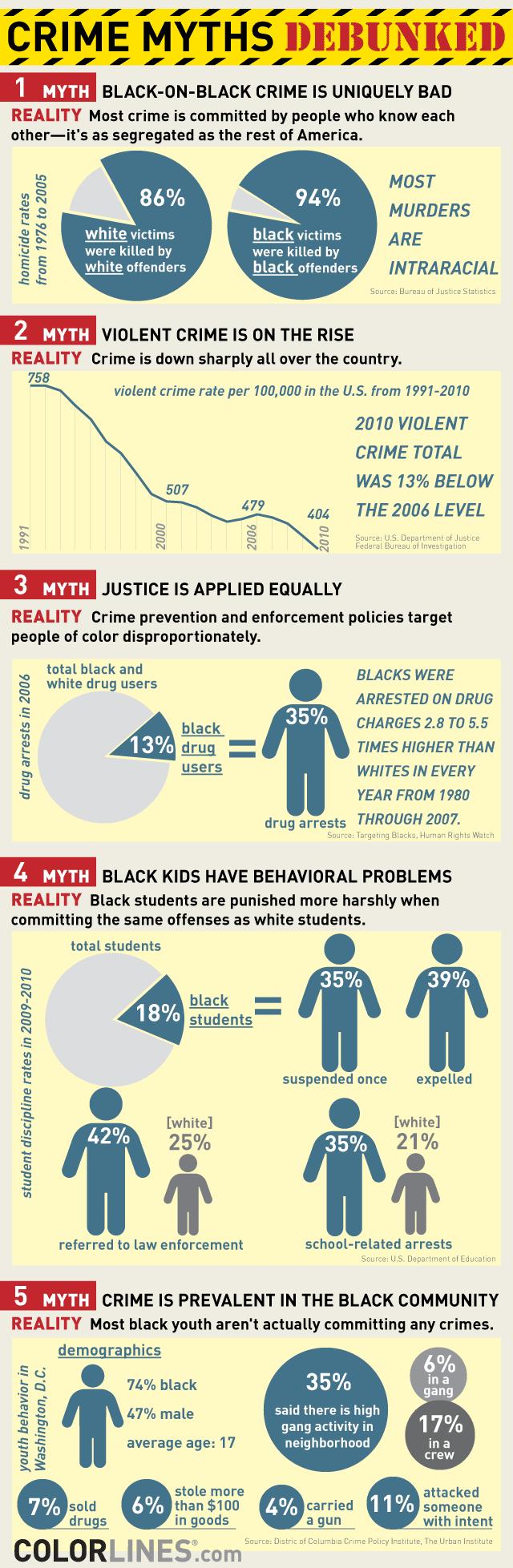 crime_myths