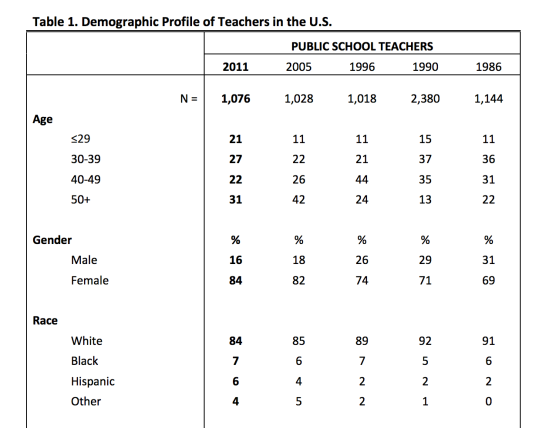 k-12-teachwrs-gender-2
