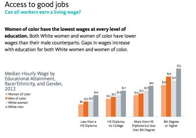 access-to-good-jobs-race-gender