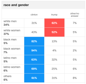 trump race gender