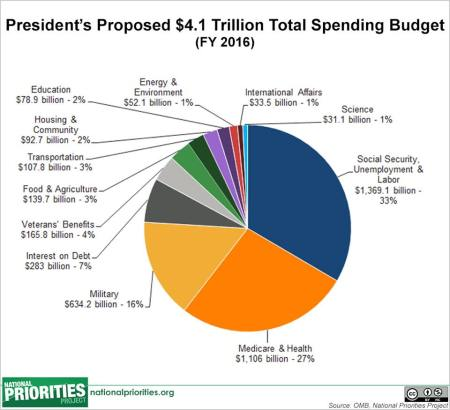 full budget