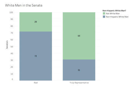 white men in senate