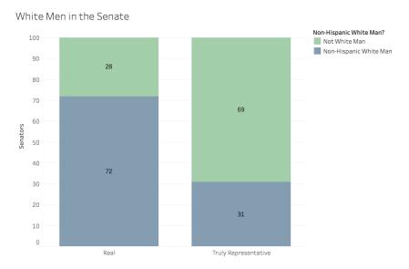 white men in senate