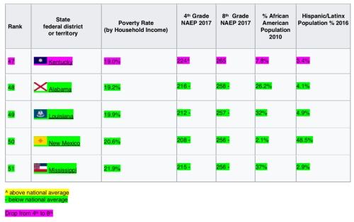 NAEP reading 2017 7