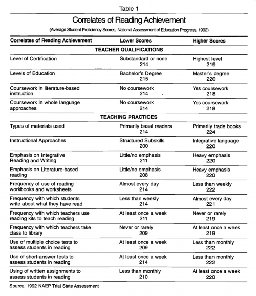 Correlates of reading NAEP 1992