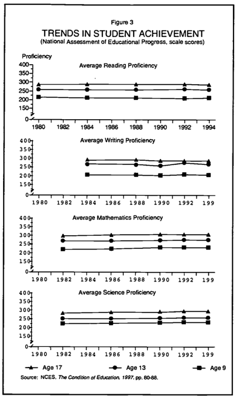 NAEP trends 1980 1990