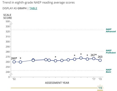 trend grade 8 reading
