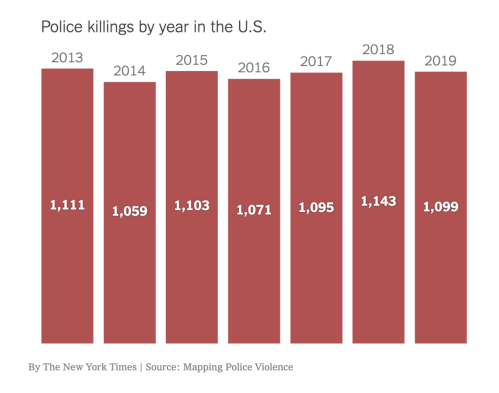 police kill 1000 per year