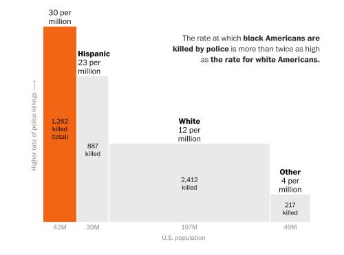 police kill Blacks at higher rate